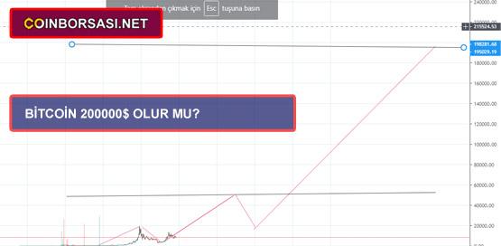 Bitcoin fiyat tahmini grafiği