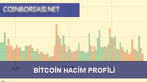 Bitcoin hacim profili